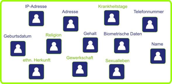 DSGVO | personenbezogene Daten | was muss ich beachten | Mühldorf